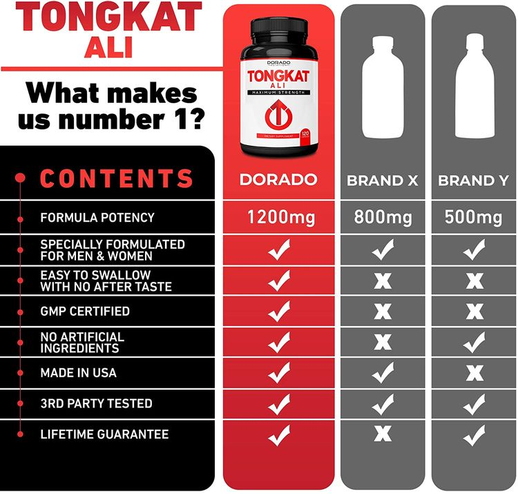 Tongkat Ali for Men & Women 1200mg Extract - Premium Longjack Eurycoma Longifolia [Extra Strength] Supplement - 120 Count - Quality of Life & Stress Support - Zero Fillers - Gluten Free & Non-GMO