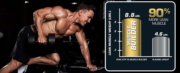90% more lean muscle